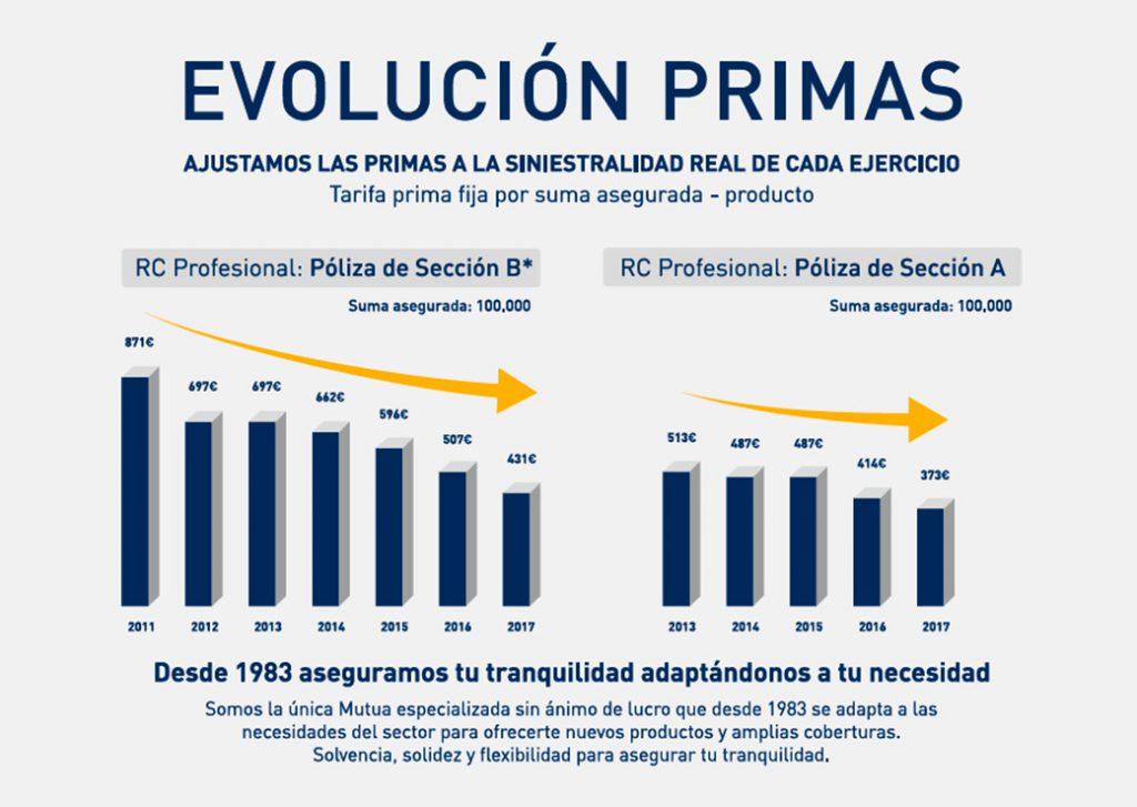ASEMAS vuelve a ajustar las primas para 2017