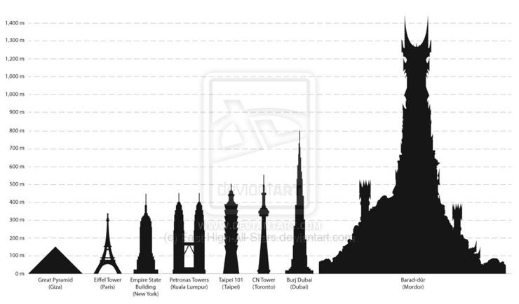 Rascacielos versus Barad-dûr (Mordor)