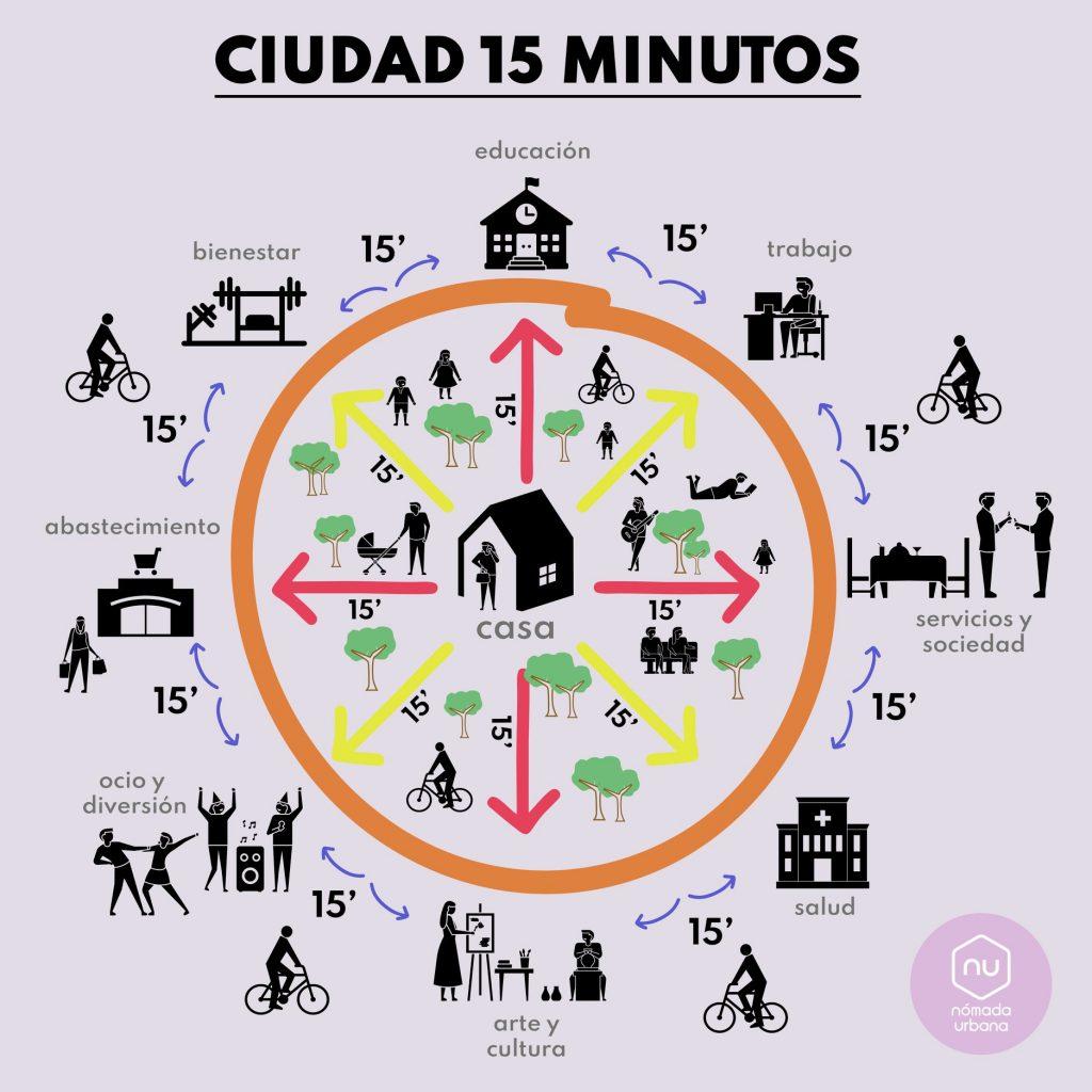 ciudad de 15 minutos