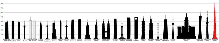 Los rascacielos mas altos del mundo