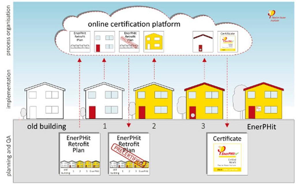 Passivhaus procedimiento certificado