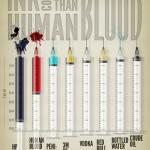 El precio de la tinta de impresora comparado con otros líquidos