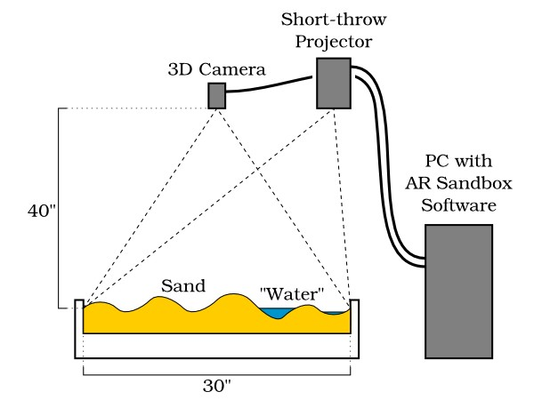 Sandbox de curvas de nivel