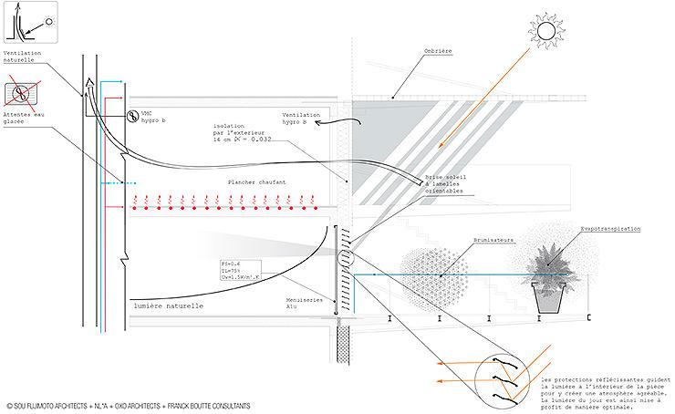 arquitectura-sou-fujimoto-arbre-blanc-arbol-blanco-cosas-arquitectos-14