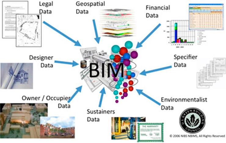 bim sistema de trabajo arquitectura construccion