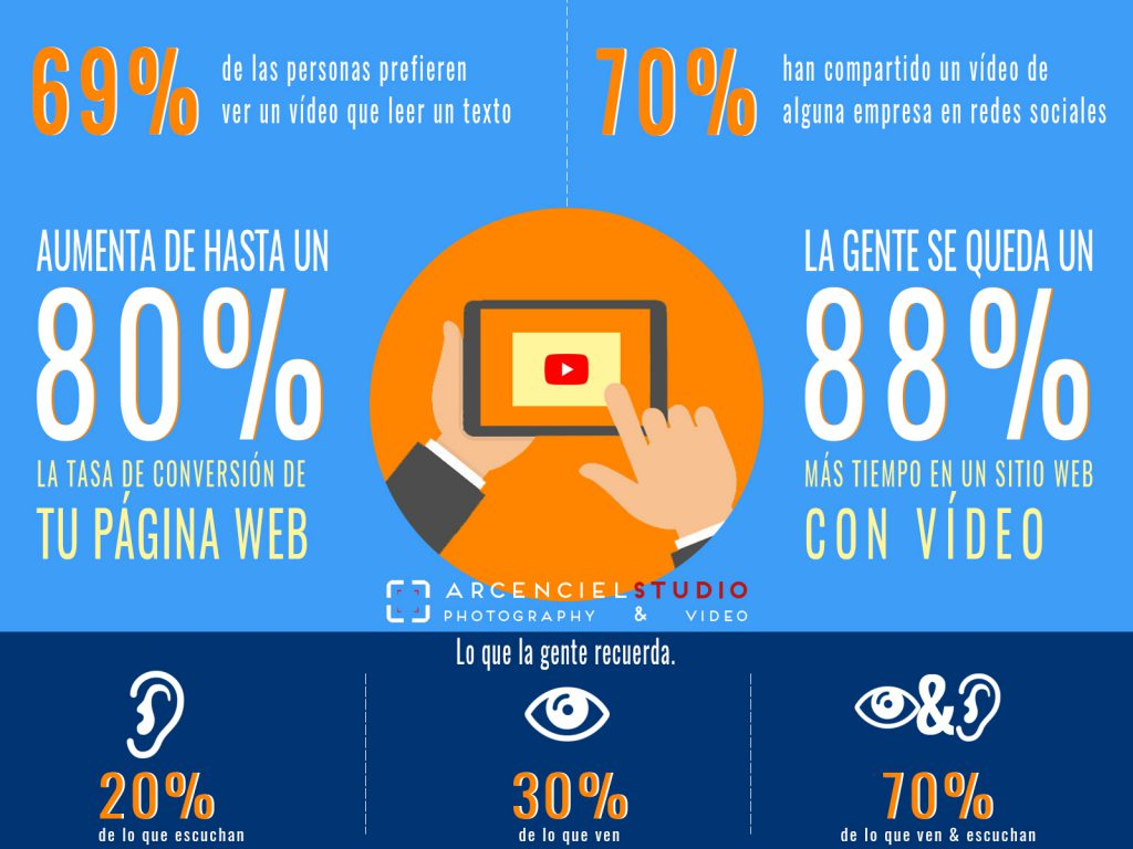 estadisticas video marketing arquitectos